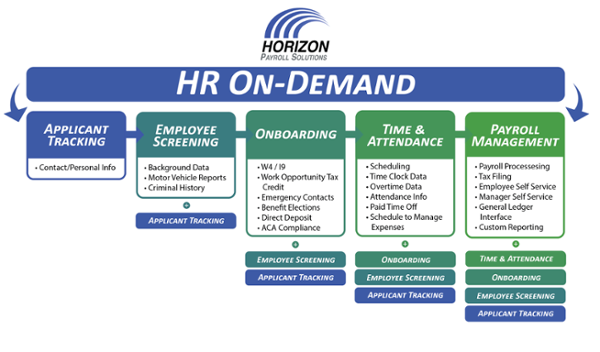 4 Major Benefits of a Paperless HR Solution